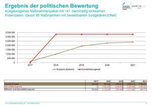 Grafische Darstellung der Budgetkonsolidierung von 2017 bis 2021 mit dem Ziel, jährlich 3,3 Millionen Euro einzusparen. Grafik: ICG
