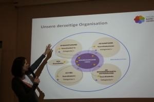 Die derzeitige Organisationsstruktur des Projektes Bank für Gemeinwohl.