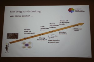 Die bisherige Entwicklung des Projektes Bank für Gemeinwohl - Präsentationsfolie von Veronika Falbesoner.